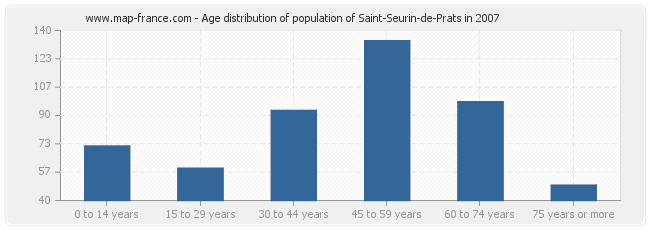 Age distribution of population of Saint-Seurin-de-Prats in 2007