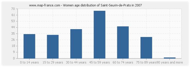 Women age distribution of Saint-Seurin-de-Prats in 2007