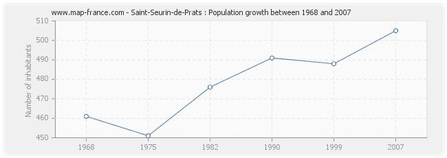 Population Saint-Seurin-de-Prats