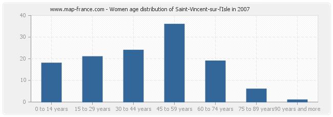 Women age distribution of Saint-Vincent-sur-l'Isle in 2007