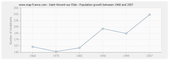 Population Saint-Vincent-sur-l'Isle
