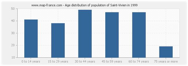Age distribution of population of Saint-Vivien in 1999