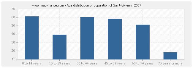Age distribution of population of Saint-Vivien in 2007