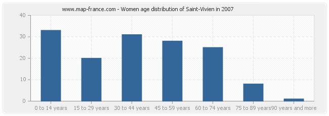 Women age distribution of Saint-Vivien in 2007
