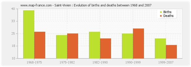Saint-Vivien : Evolution of births and deaths between 1968 and 2007