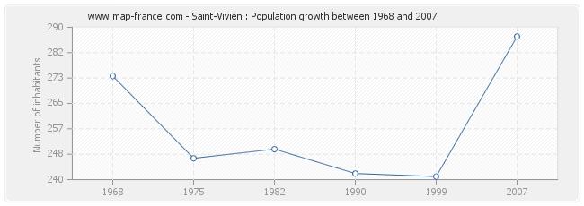 Population Saint-Vivien