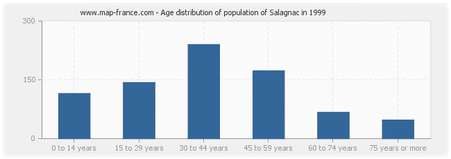 Age distribution of population of Salagnac in 1999