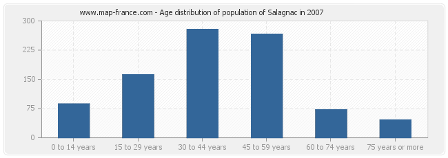 Age distribution of population of Salagnac in 2007