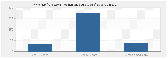 Women age distribution of Salagnac in 2007