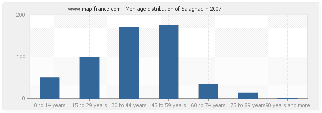 Men age distribution of Salagnac in 2007