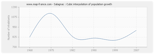 Salagnac : Cubic interpolation of population growth