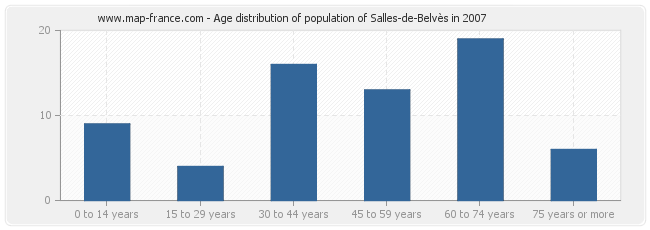 Age distribution of population of Salles-de-Belvès in 2007