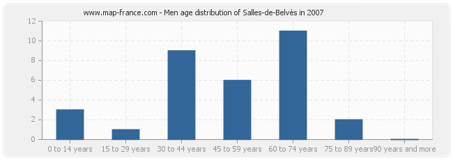 Men age distribution of Salles-de-Belvès in 2007