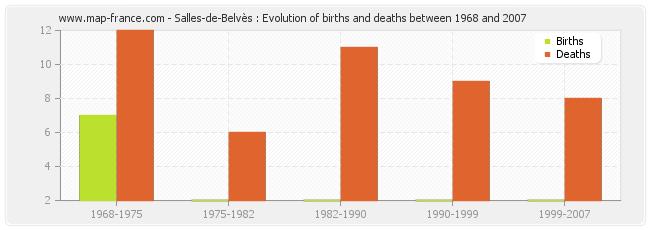 Salles-de-Belvès : Evolution of births and deaths between 1968 and 2007