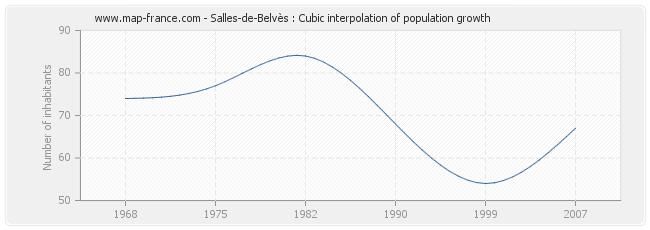 Salles-de-Belvès : Cubic interpolation of population growth
