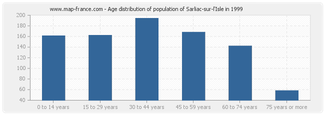 Age distribution of population of Sarliac-sur-l'Isle in 1999