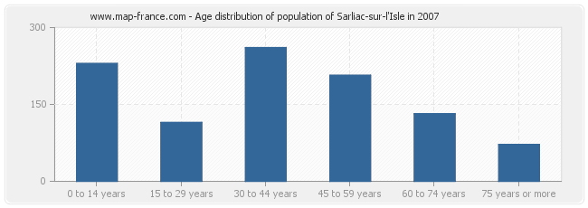 Age distribution of population of Sarliac-sur-l'Isle in 2007
