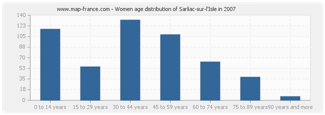 Women age distribution of Sarliac-sur-l'Isle in 2007
