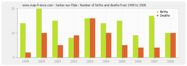 Sarliac-sur-l'Isle : Number of births and deaths from 1999 to 2008
