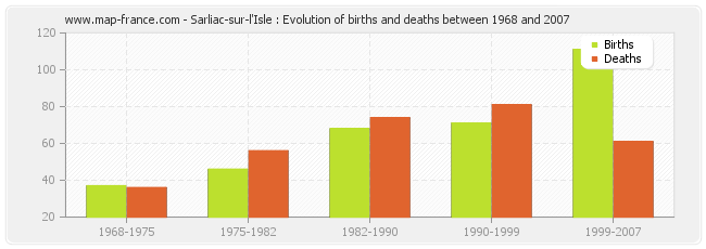 Sarliac-sur-l'Isle : Evolution of births and deaths between 1968 and 2007