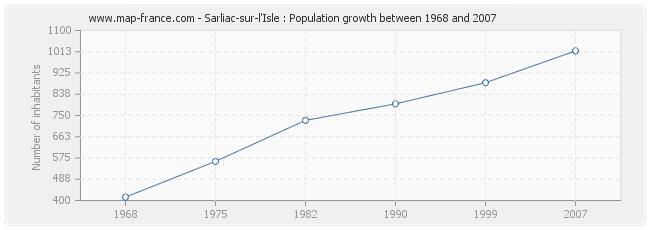 Population Sarliac-sur-l'Isle