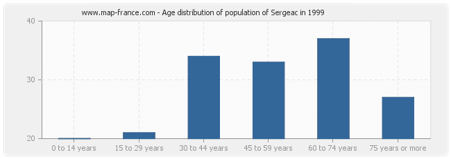 Age distribution of population of Sergeac in 1999
