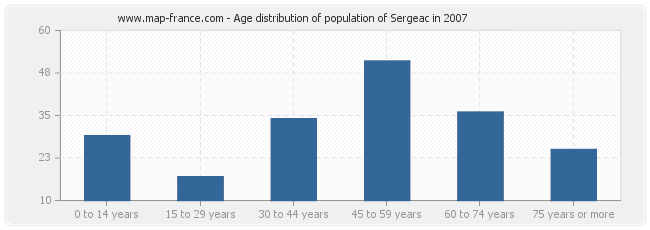 Age distribution of population of Sergeac in 2007