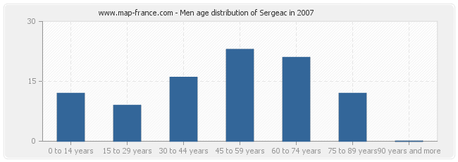 Men age distribution of Sergeac in 2007