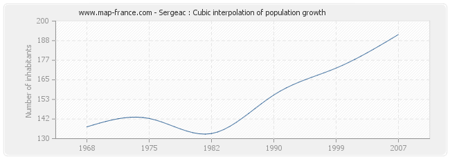 Sergeac : Cubic interpolation of population growth