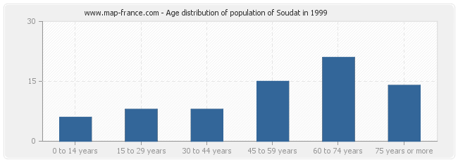 Age distribution of population of Soudat in 1999