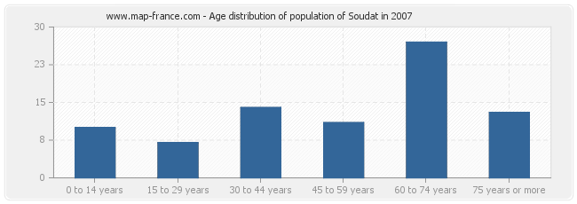 Age distribution of population of Soudat in 2007