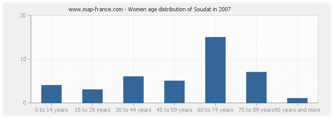 Women age distribution of Soudat in 2007
