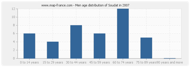 Men age distribution of Soudat in 2007