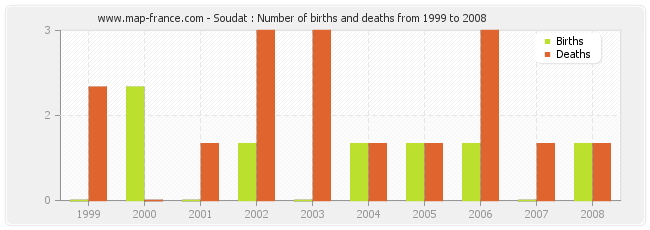 Soudat : Number of births and deaths from 1999 to 2008