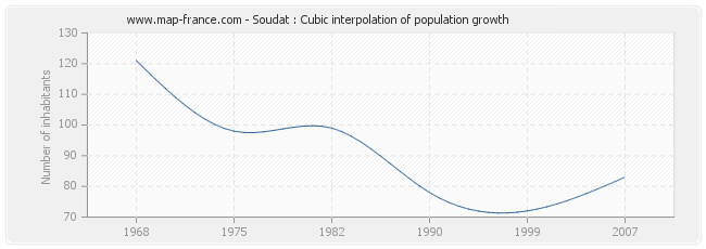 Soudat : Cubic interpolation of population growth