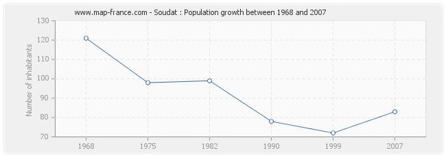 Population Soudat