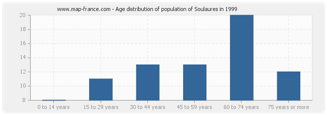 Age distribution of population of Soulaures in 1999