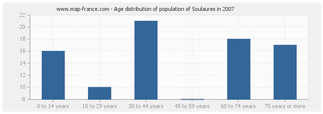 Age distribution of population of Soulaures in 2007