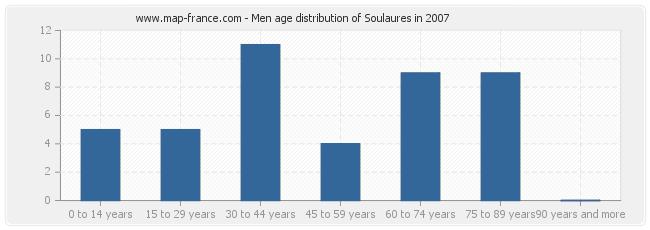 Men age distribution of Soulaures in 2007