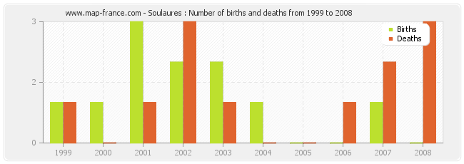 Soulaures : Number of births and deaths from 1999 to 2008