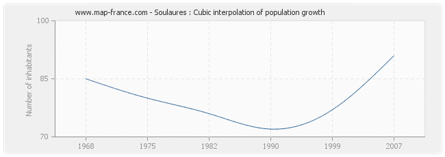 Soulaures : Cubic interpolation of population growth