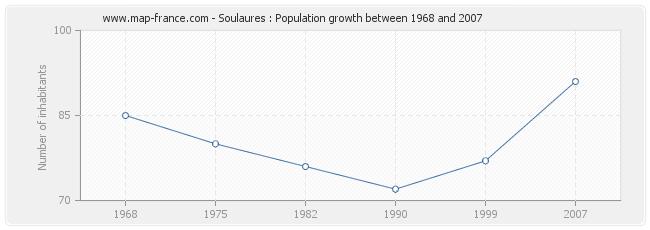 Population Soulaures