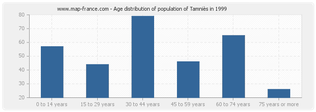 Age distribution of population of Tamniès in 1999