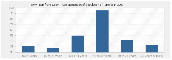 Age distribution of population of Tamniès in 2007
