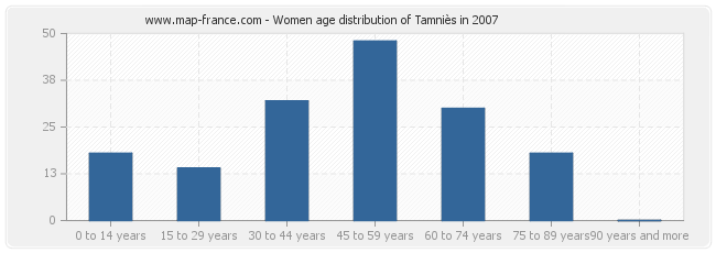 Women age distribution of Tamniès in 2007