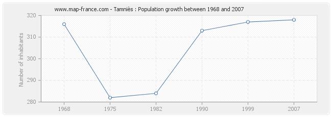 Population Tamniès