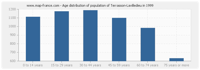 Age distribution of population of Terrasson-Lavilledieu in 1999