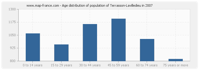 Age distribution of population of Terrasson-Lavilledieu in 2007