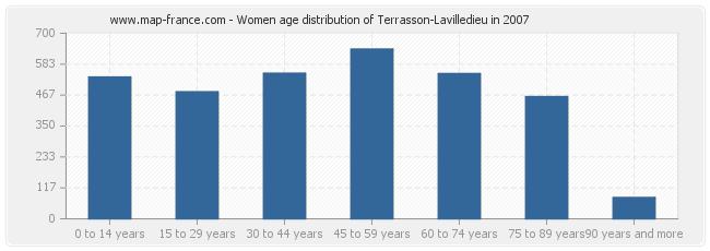 Women age distribution of Terrasson-Lavilledieu in 2007