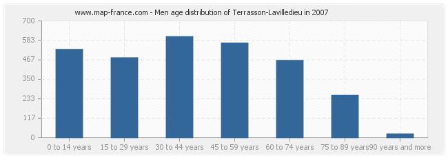 Men age distribution of Terrasson-Lavilledieu in 2007